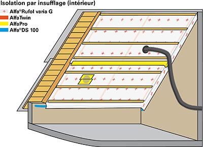 Einblasdämmung, Zellulosedämmung mit gitterverstärkter Dampfbremse varia G